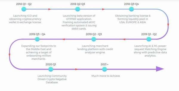 Платформа OTPPAY – революционная площадка для проведения платежей в криптовалюте
