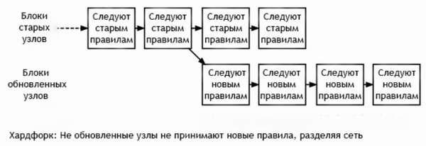 Софтфорки и хардфорки Bitcoin