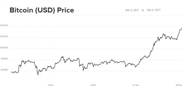 Повышение сложности сети Bitcoin