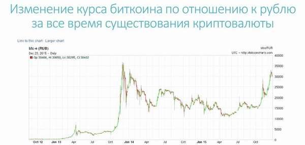 история динамики курса биткоина
