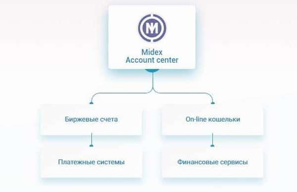 Midex — центр управления активами и будущее современной банковской системы