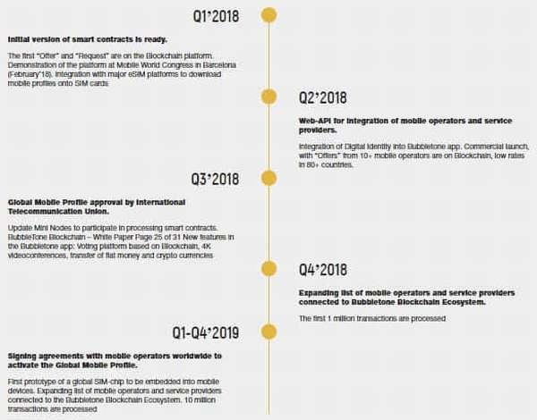 Обзор ICO Bubbletone: задачи проекта, преимущества и мнения экспертов