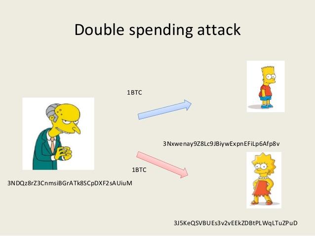 double-spending ататка