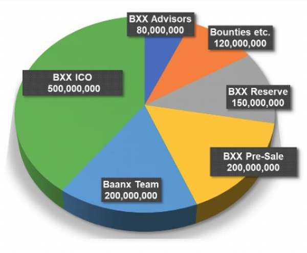 Baanx.com — децентрализованная платформа для оказания банковских услуг
