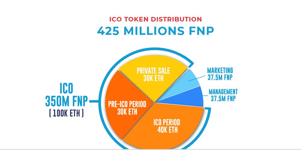 Обзор платформы FlipNpik: партнерская социальная сеть для бизнесменов на блокчейне Stellar и технологиях дополненной реальности