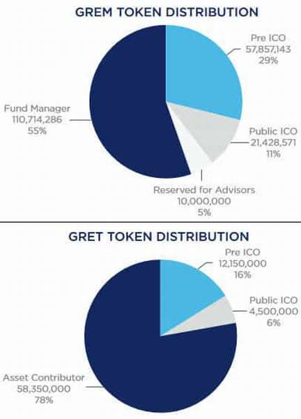 Global REIT — первый ипотечный инвестиционный траст на блокчейне