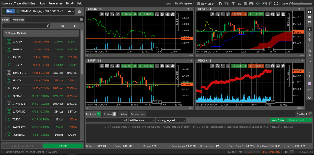 платформа ic markets
