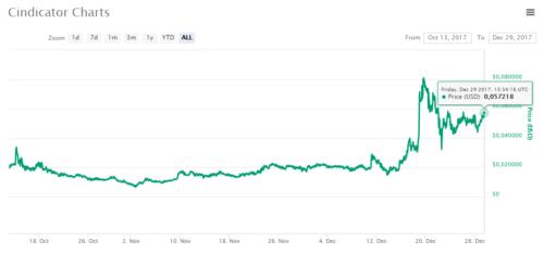 Перспектива криптовалюты CND