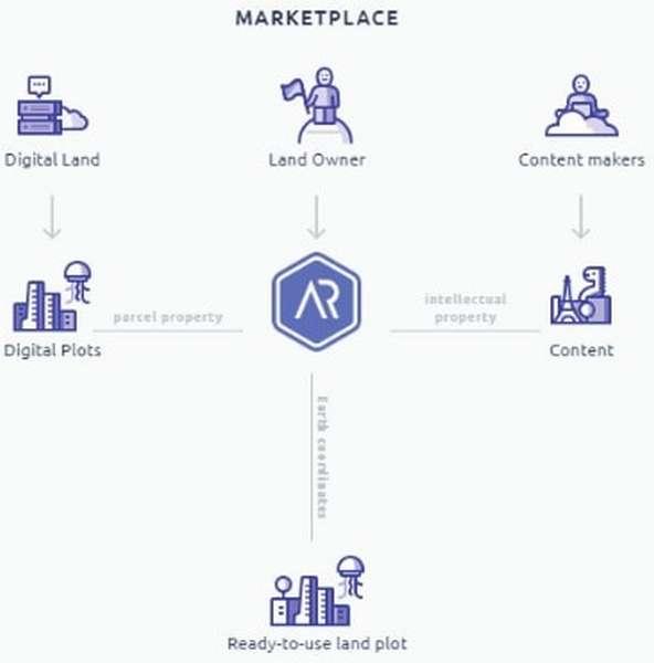 Arcona — система дополненной реальности с реестром земельных участков на блокчейне