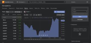 Торговая платформа Libertex: особенности