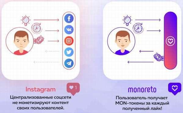 Monoreto (MNR) — первая щедрая социальная сеть на базе блокчейна с фиксированной оплатой лайков