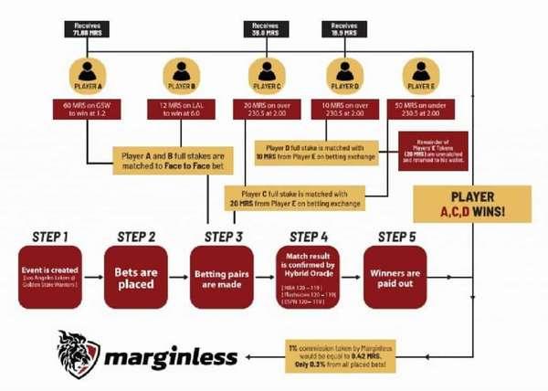 Обзор проекта Marginless — социальная сеть, где делают ставки против реальных пользователей