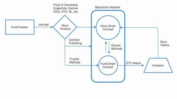 Проект Nousplatform — площадка для размещения инвестиций в децентрализованные инвестиционные фонды