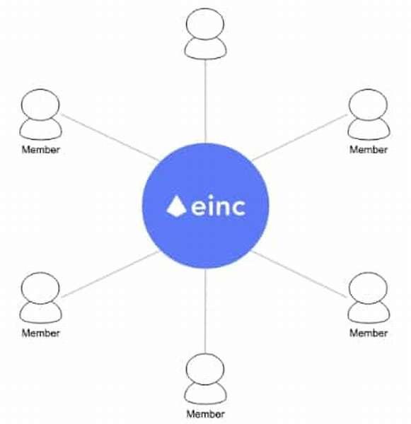 EtherInc — блокчейн для создания децентрализованных автономных организаций