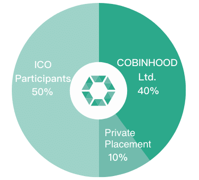 Cobinhood Coin Supply