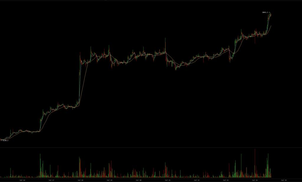 Цена биткойнов превышает 8,300$ и достигает нового максимума впервые за 2 месяца