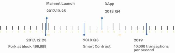 Lightning Bitcoin (LBTC) — новости, дата выхода форка, цена и майнинг