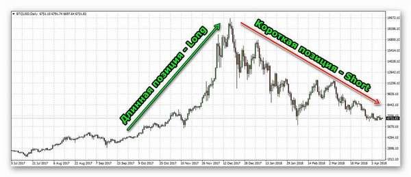 Что такое шортить на бирже