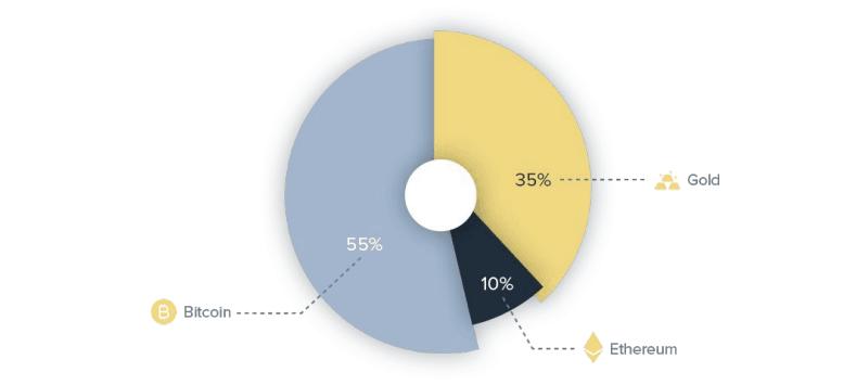 Проект Darico предлагает участникам крипторынка единое решение для инвестирования, торговли, хранения, управления электронными деньгами, с возможностью вывода их на собственные платежные карты платформы