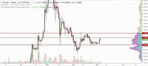 Торговля криптовалютой на основе анализа движения цены за последнее время
