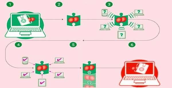 инструкция, как отследить транзакции блокчейн