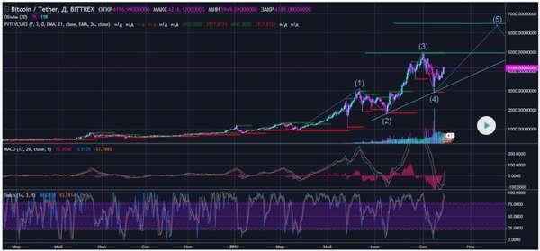 максимальный курс биткоина на графике