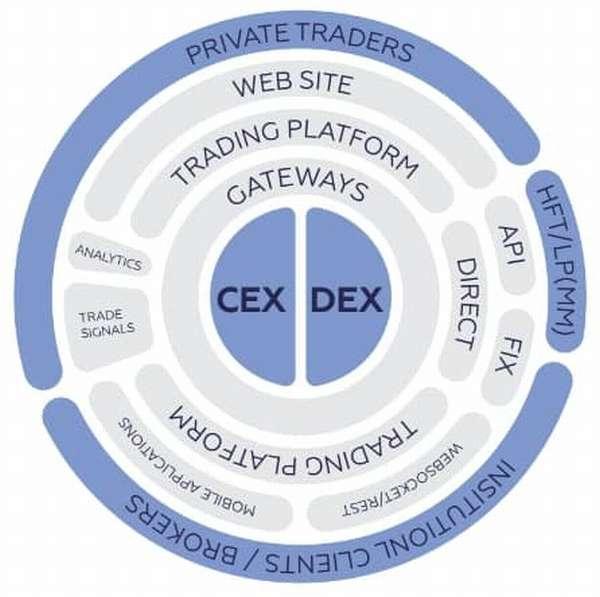 Qurrex — первая гибридная криптобиржа, способная обрабатывать до 70 тысяч транзакций в секунду