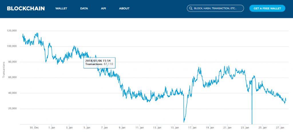 график биткоин транзакций