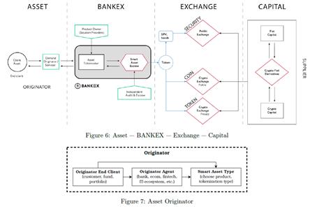 Обзор ICO BankEX, отзывы и привлекательность проекта