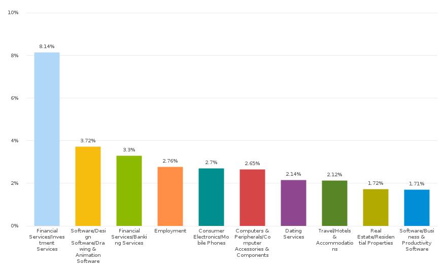 статистика курса биткоина