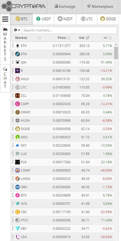 Cryptopia - обзор биржи криптовалют