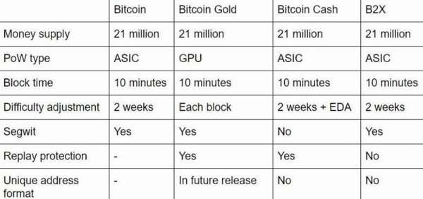 Как заработать Bitcoin Cash (BCC) проверенные способы