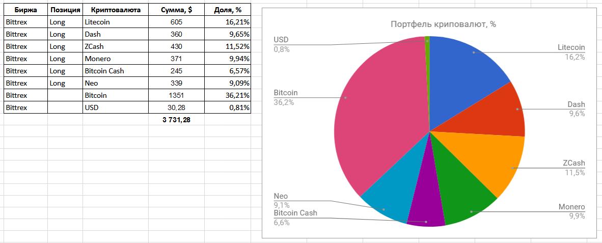 формирование инвестиционного портфеля криптовалюты