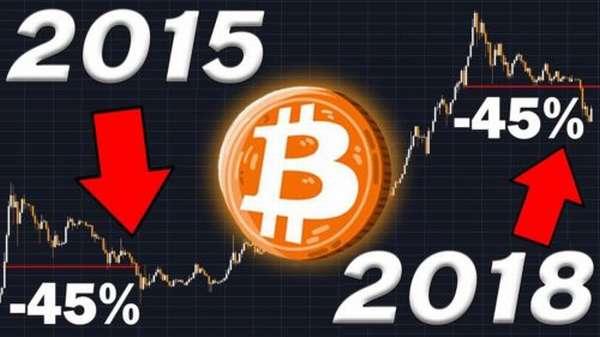 изменение курса биткоина на сегодня