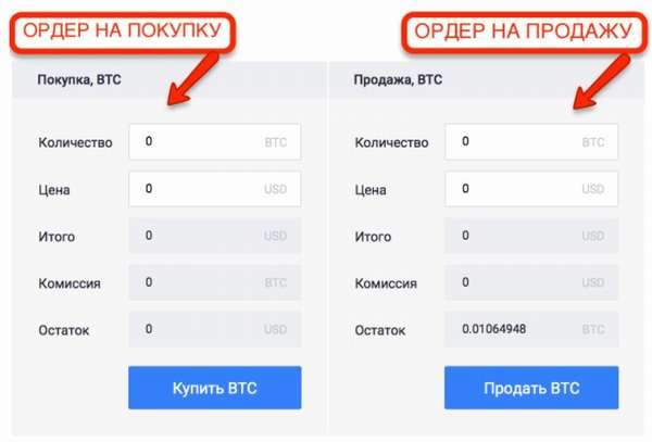 таблица ордера на покупку и продажу bitcoin
