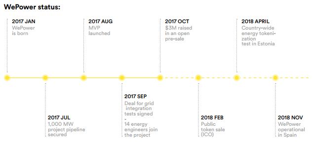 Обзор WePower ICO, стоит ли инвестировать в проект