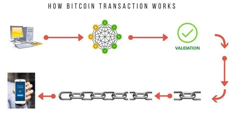 отследить неподтвержденную транзакцию блокчейн