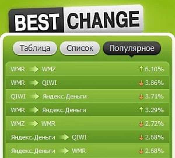bestchange.ru сервис мониторинга обменных пунктов
