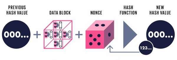 Описание технологии блокчейн понятным языком: что это такое и почему это важно