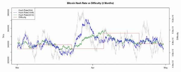 Доходность майнинга криптовалют
