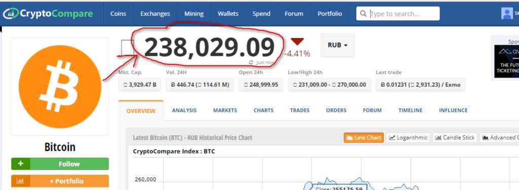 Курс на бирже