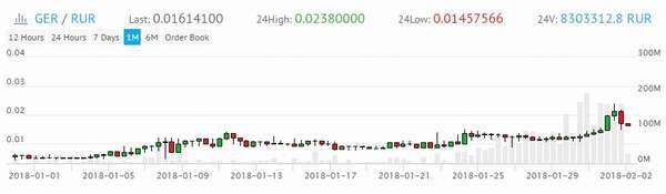 криптовалюта GER в 2018 году