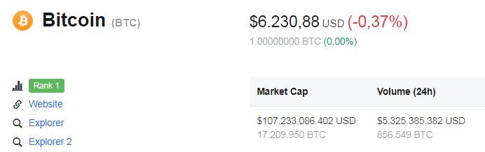 биткоин опустился до 6000 долларов