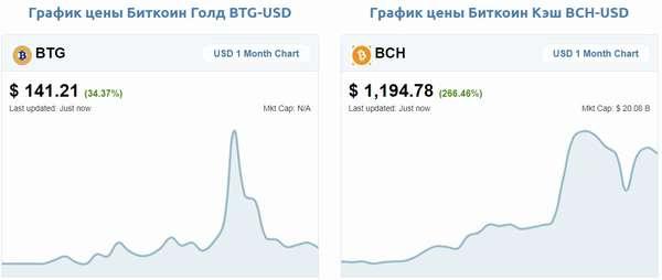 Бренд «Bitcoin» и его хардфорки