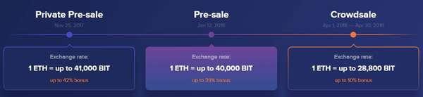 BitRewards — система бонусов и поощрений покупателей в электронной коммерции