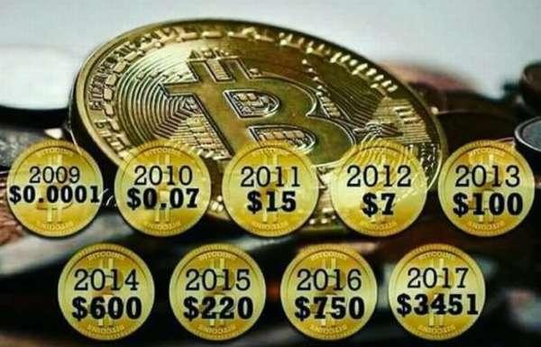 сколько стоил биткоин когда он появился в 2009 году
