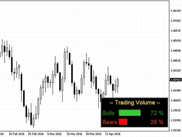 объем торгов на графике
