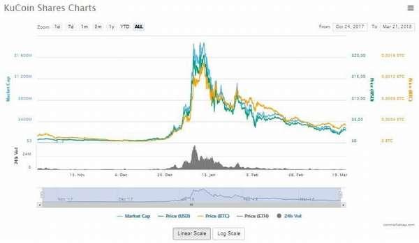 KuCoin: обзор и перспективы популярной криптовалютной биржи, вопросы регистрации