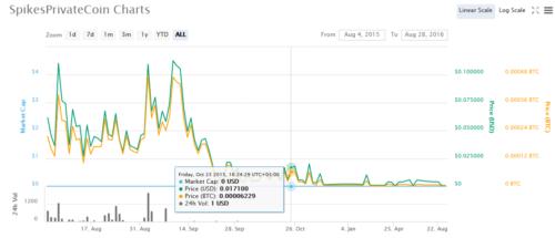 прогноз криптовалюты SPC