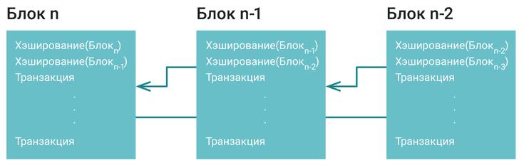 Алгоритм Proof of Work - популярный протокол достижения консенсуса для криптовалют, чьи позиции теснят альтернативы - PoS, PoC и др.